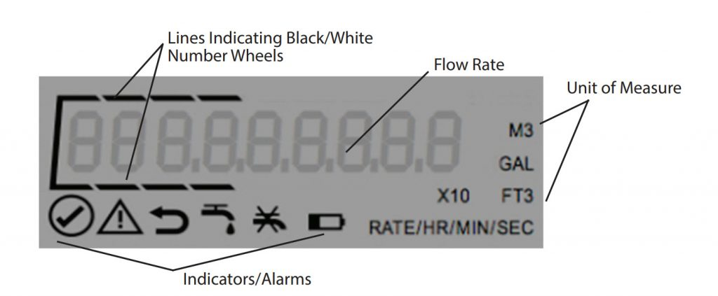 Image of the display on a Badger E-Series meter showing the various information items it displays